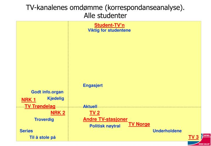 TV-kanalenes omdømme (korrespondanseanalyse).
