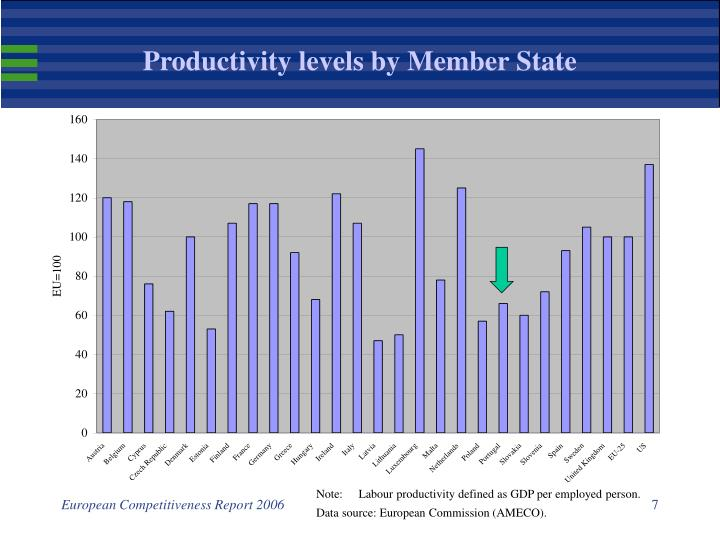 Productivity levels by Member State