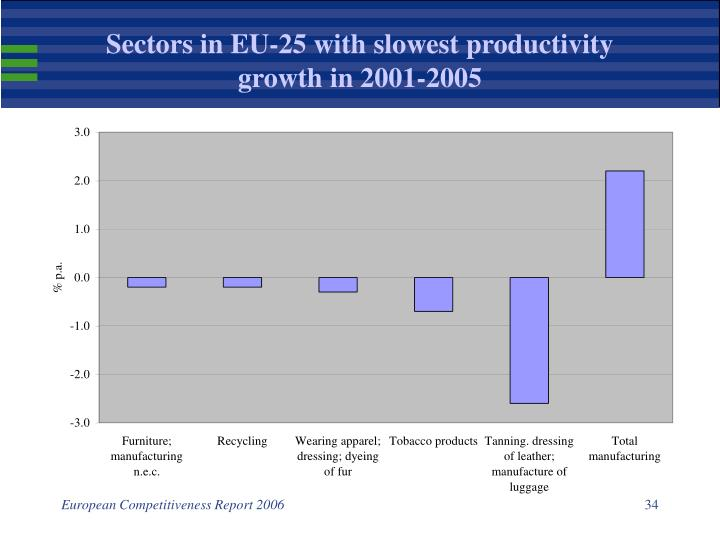 Sectors in EU-25 with slowest productivity growth in 2001-2005
