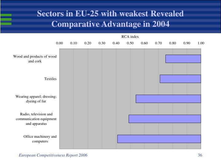 Sectors in EU-25 with weakest Revealed Comparative Advantage in 2004