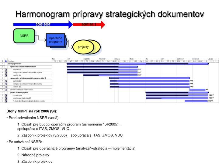 Harmonogram prípravy strategických dokumentov