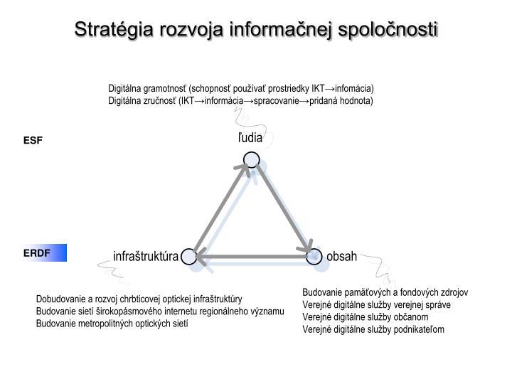 Stratégia rozvoja informačnej spoločnosti