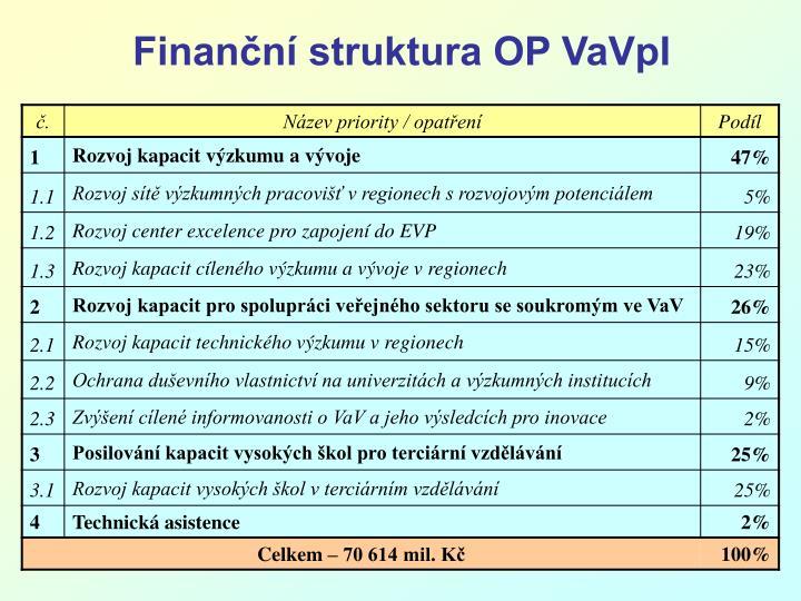 Finanční struktura OP VaVpI