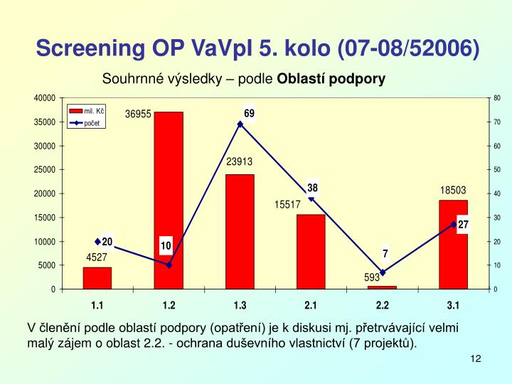Screening OP VaVpI 5. kolo (07-08/52006)