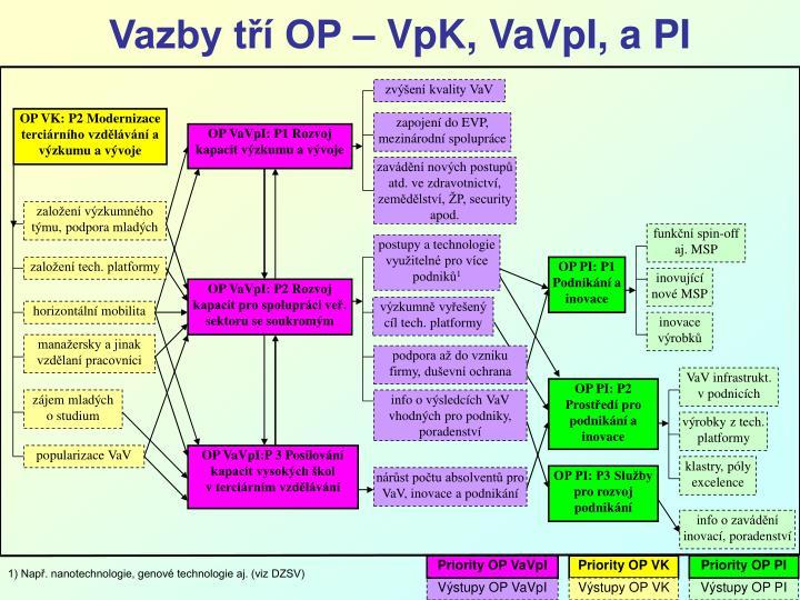 zvýšení kvality VaV
