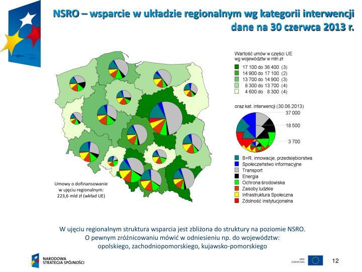 NSRO – wsparcie w układzie regionalnym wg kategorii interwencji