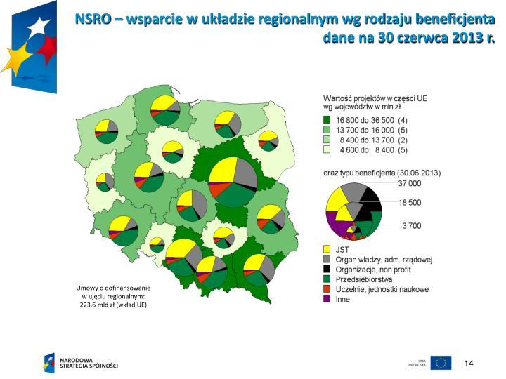 NSRO – wsparcie w układzie regionalnym wg rodzaju beneficjenta