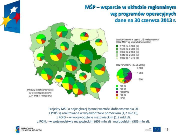 MŚP – wsparcie w układzie regionalnym