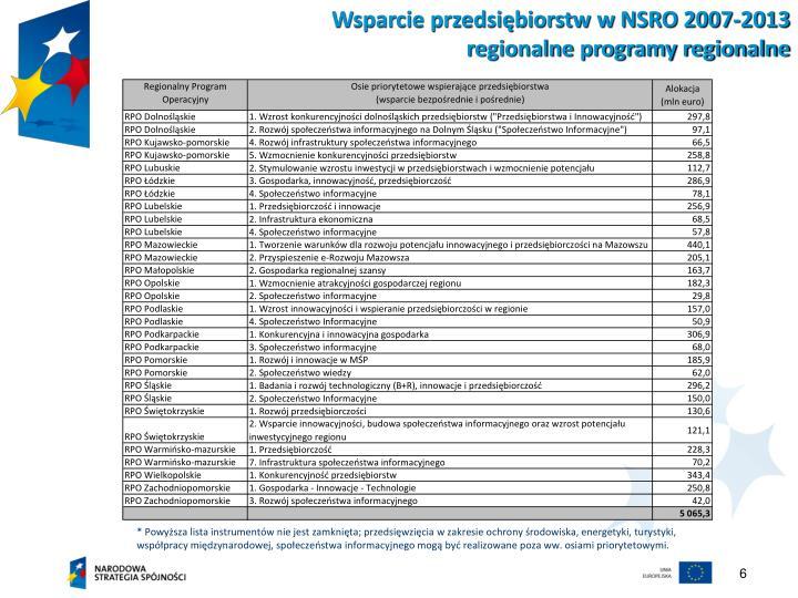 Wsparcie przedsiębiorstw w NSRO 2007-2013