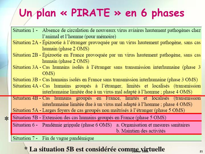 Un plan « PIRATE » en 6 phases