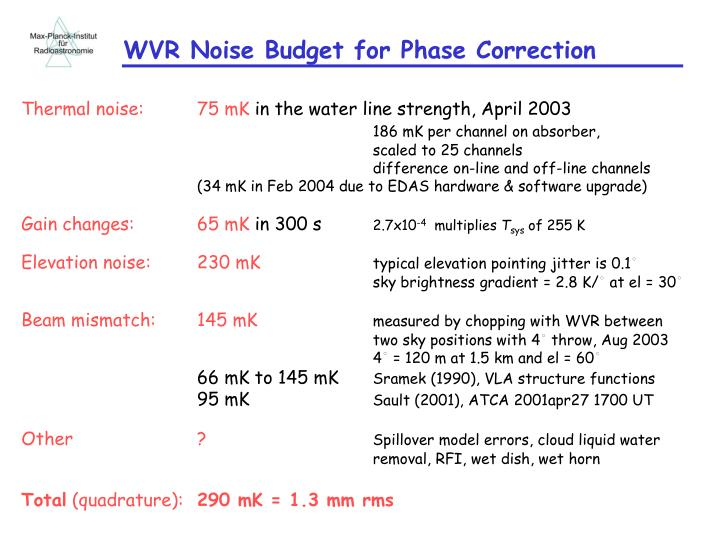 WVR Noise Budget for Phase Correction