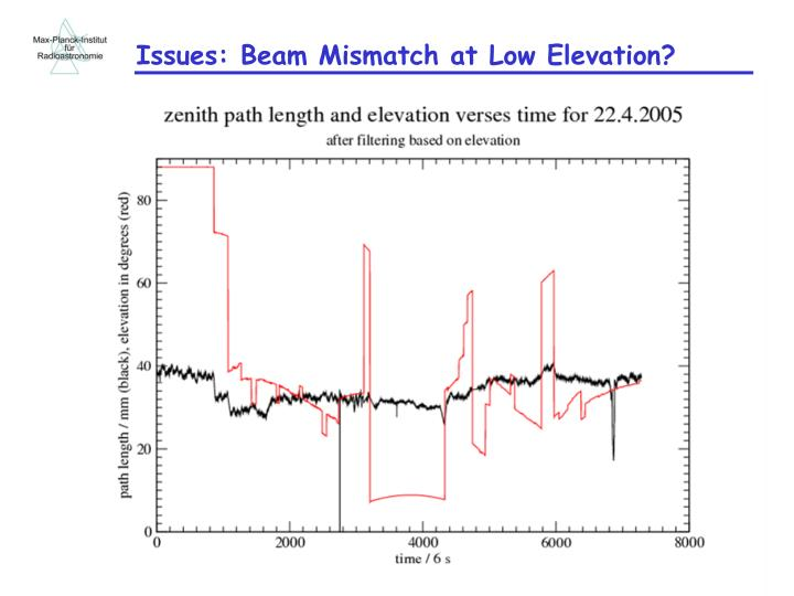 Issues: Beam Mismatch at Low Elevation?