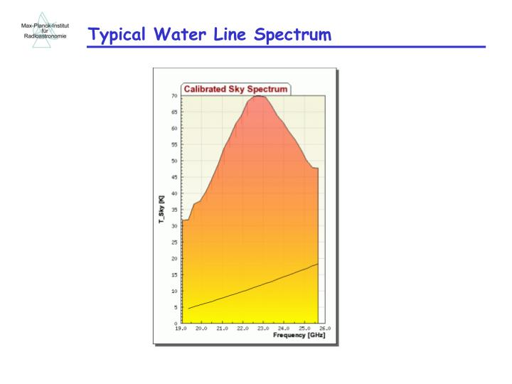 Typical Water Line Spectrum