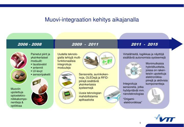Muovi-integraation kehitys aikajanalla