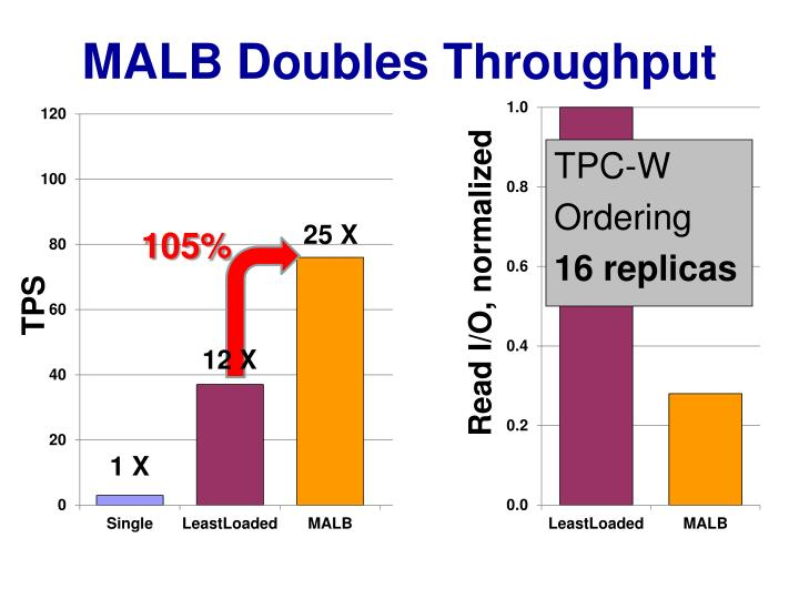 MALB Doubles Throughput