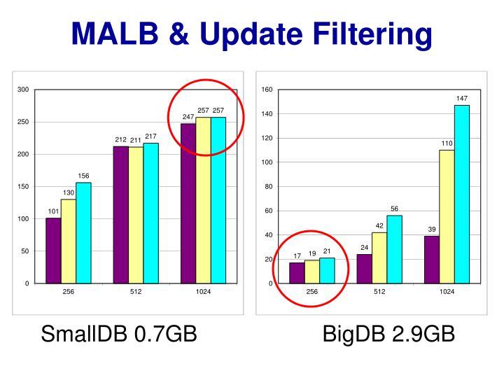 MALB & Update Filtering