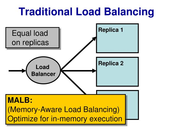 Traditional Load Balancing