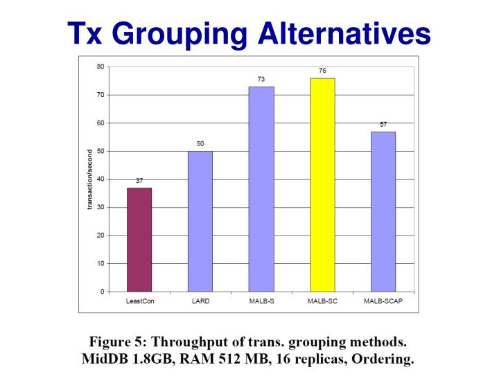 Tx Grouping Alternatives