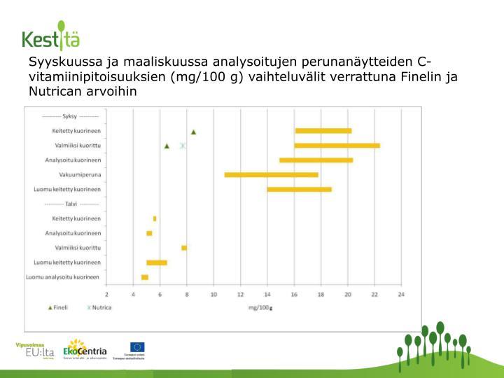 Syyskuussa ja maaliskuussa analysoitujen perunanäytteiden C- vitamiinipitoisuuksien (mg/100 g) vaihteluvälit verrattuna Finelin ja Nutrican arvoihin