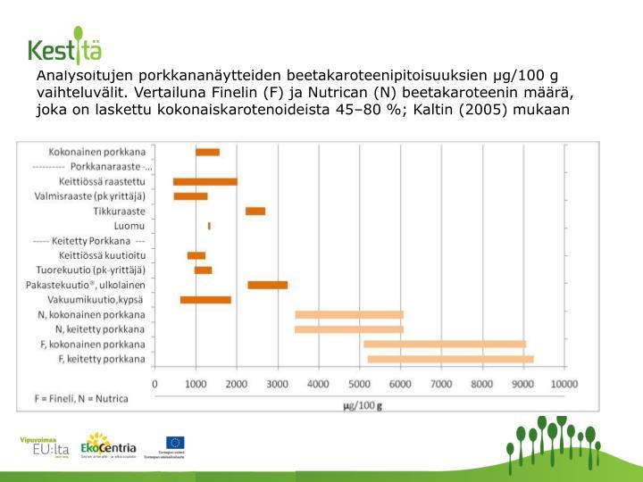 Analysoitujen porkkananäytteiden beetakaroteenipitoisuuksien µg/100 g vaihteluvälit. Vertailuna Finelin (F) ja Nutrican (N) beetakaroteenin määrä, joka on laskettu kokonaiskarotenoideista 45–80 %; Kaltin (2005) mukaan