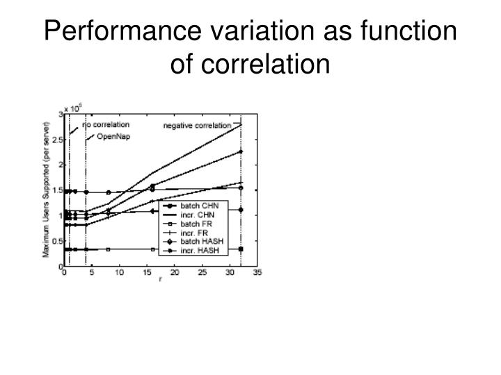 Performance variation as function of correlation