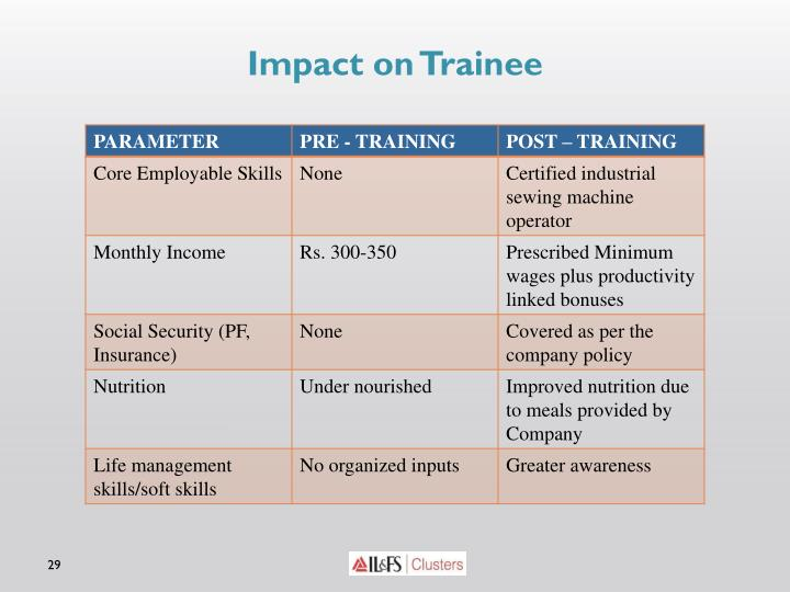 Impact on Trainee