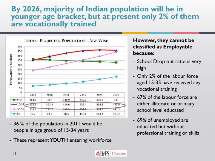 By 2026, majority of Indian population will be in younger age bracket, but at present only 2% of them are vocationally trained