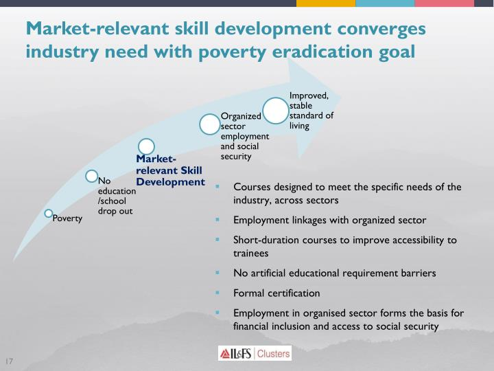 Market-relevant skill development converges industry need with poverty eradication goal