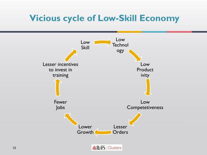 Vicious cycle of Low-Skill Economy
