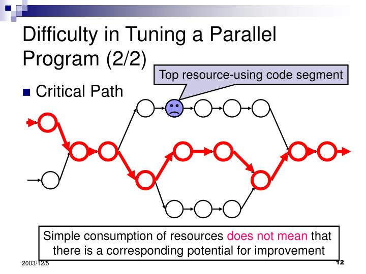Difficulty in Tuning a Parallel Program (2/2)