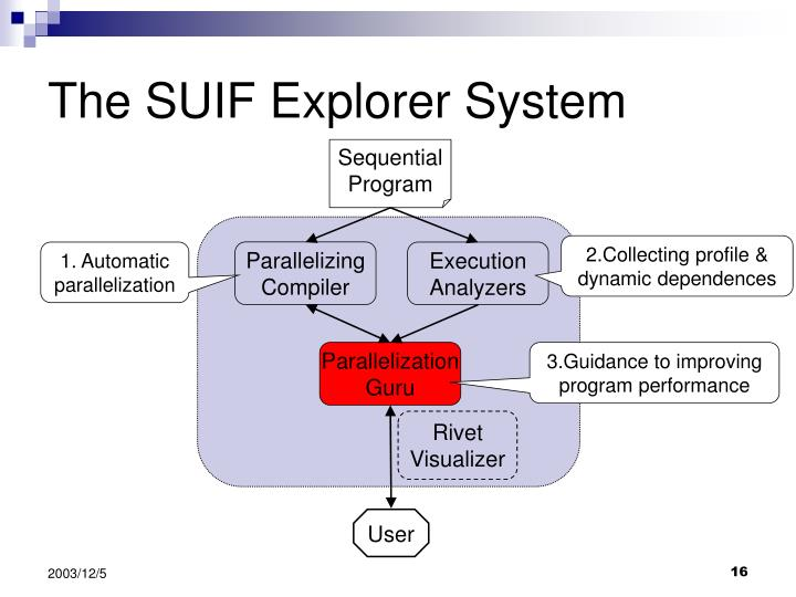 The SUIF Explorer System