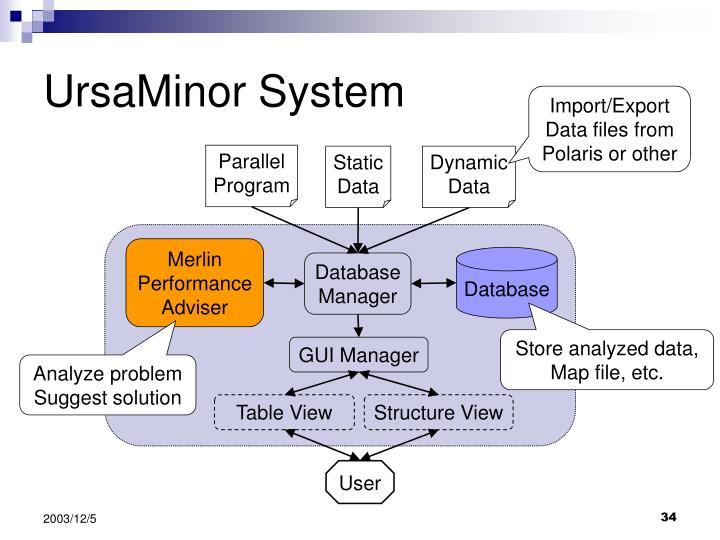 UrsaMinor System
