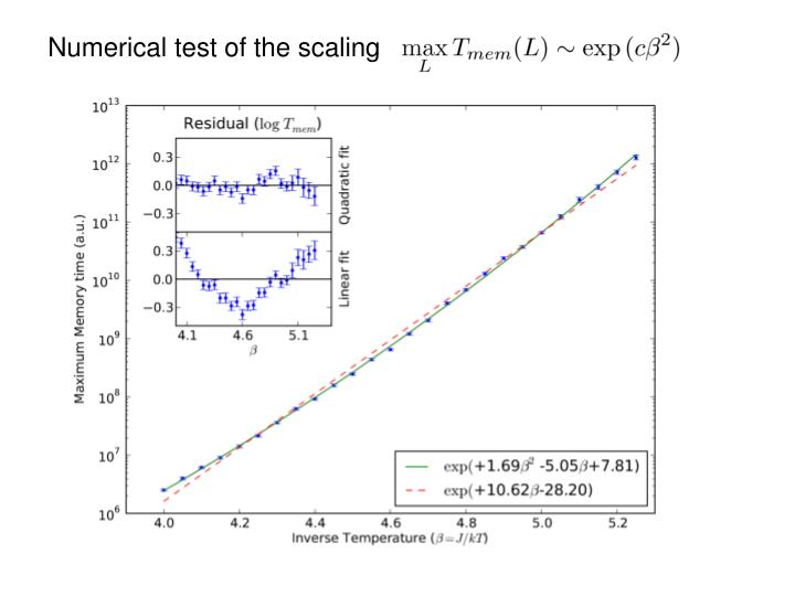 Numerical test of the scaling