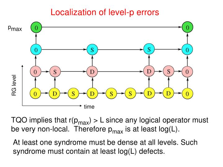 Localization of level-p errors