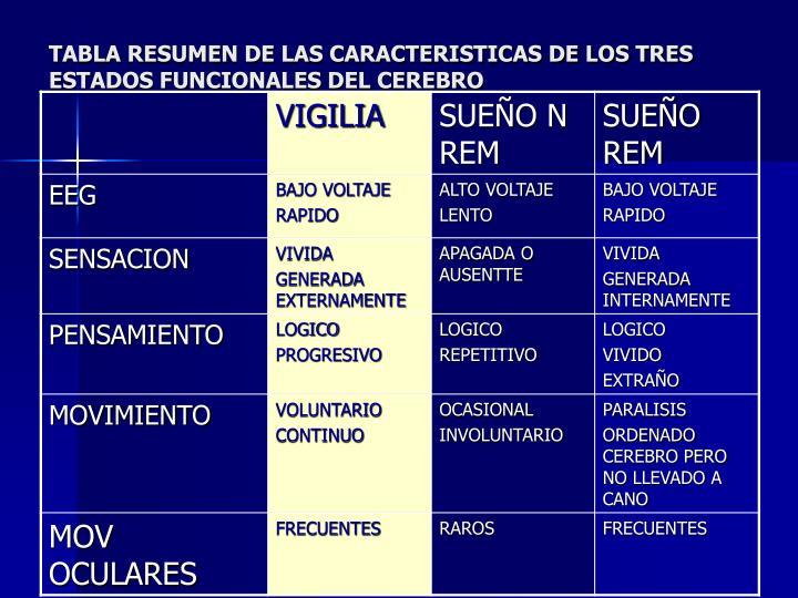 TABLA RESUMEN DE LAS CARACTERISTICAS DE LOS TRES ESTADOS FUNCIONALES DEL CEREBRO