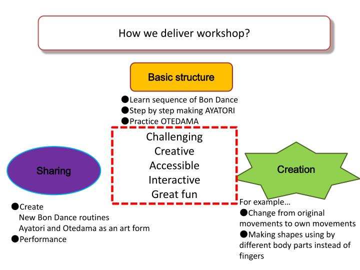 How we deliver workshop?
