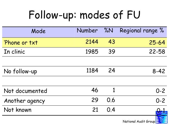 Follow-up: modes of FU