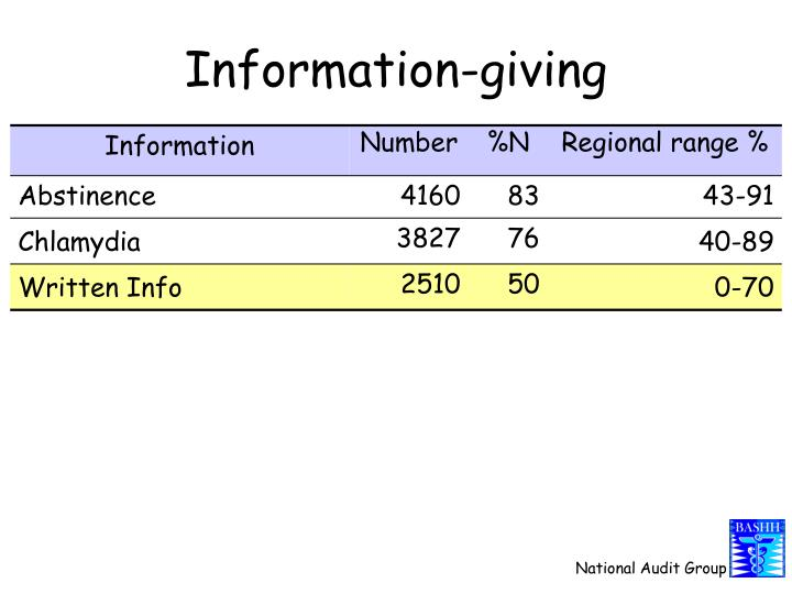 Information-giving