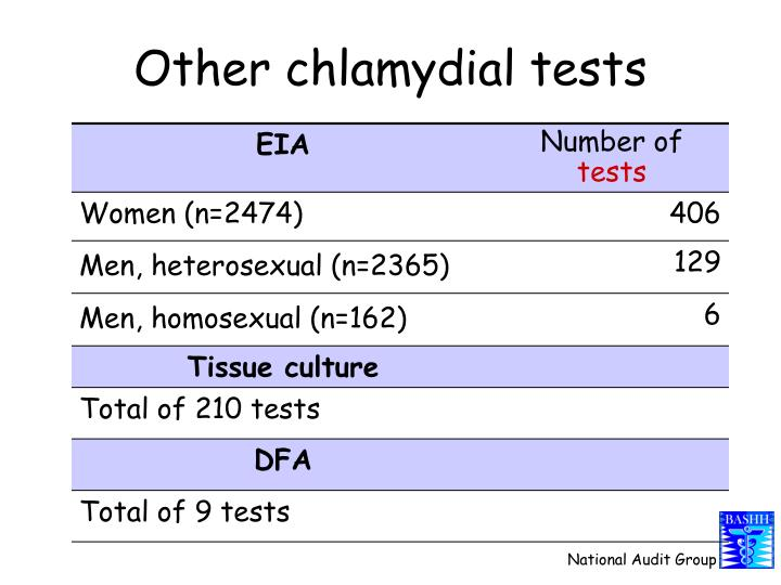 Other chlamydial tests