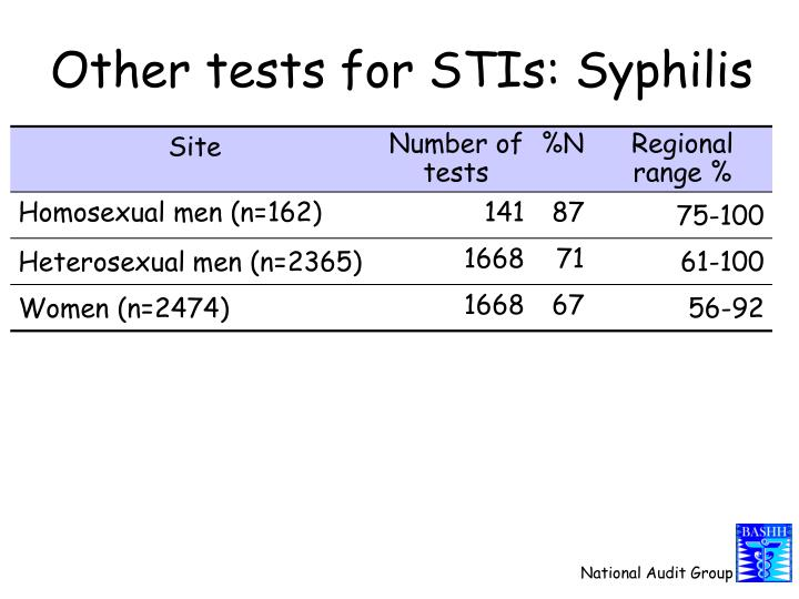 Other tests for STIs: Syphilis