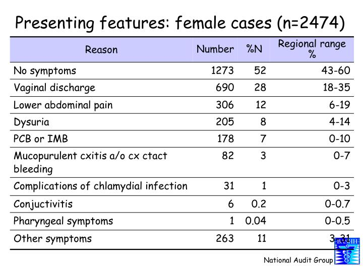 Presenting features: female cases (n=