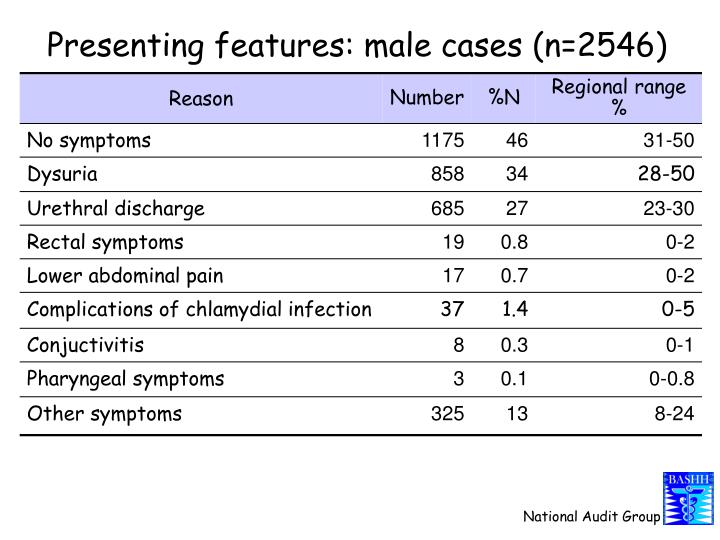 Presenting features: male cases (n=