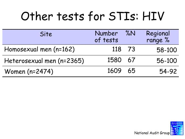 Other tests for STIs: HIV