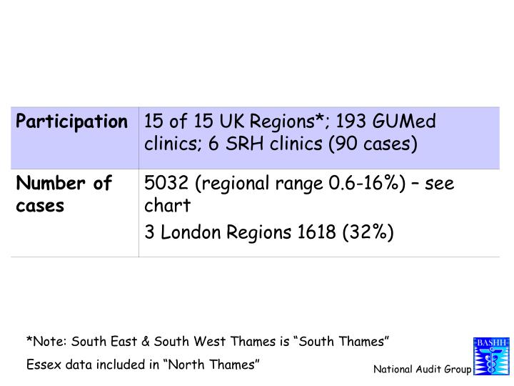 "*Note: South East & South West Thames is ""South Thames"""