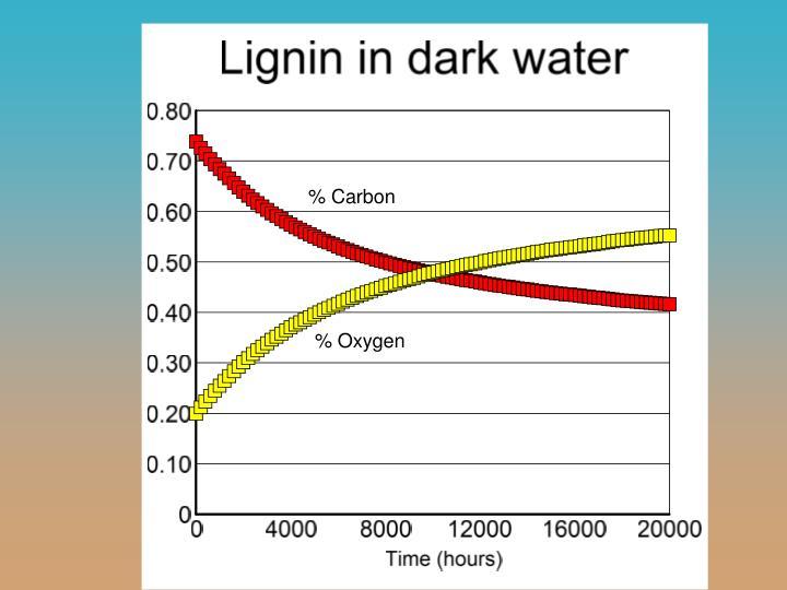 % Carbon