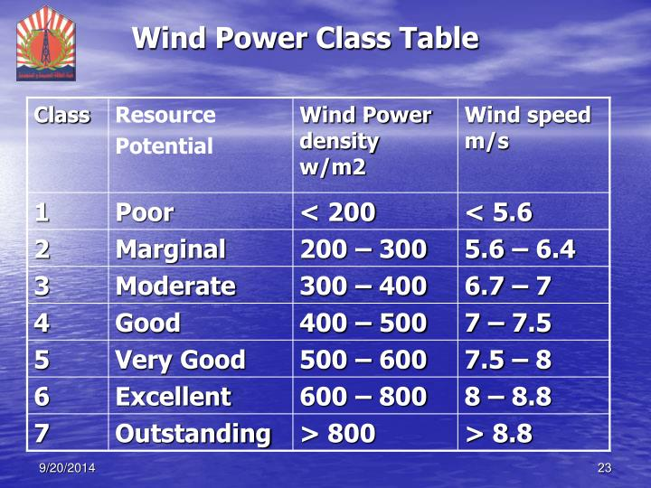 Wind Power Class Table