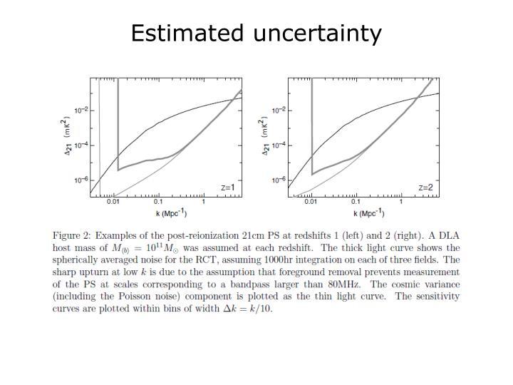 Estimated uncertainty