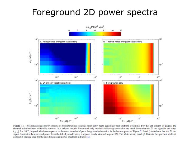 Foreground 2D power spectra