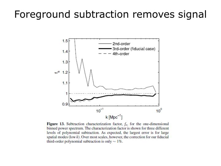 Foreground subtraction removes signal