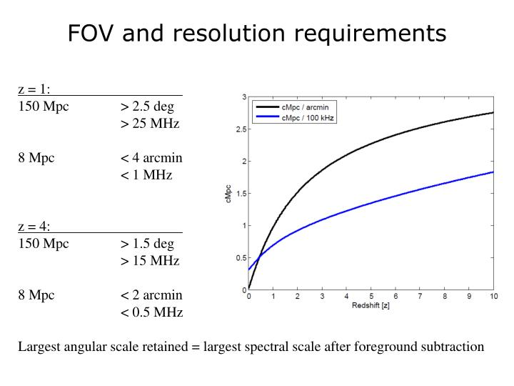 FOV and resolution requirements